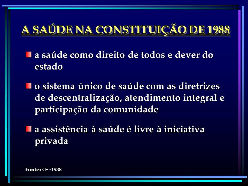 A SAÚDE NA CONSTITUIÇÃO DE 1988