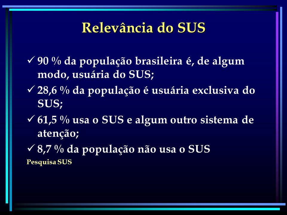Relevância do SUS 90 % da população brasileira é, de algum modo, usuária do SUS; 28,6 % da população é usuária exclusiva do SUS;