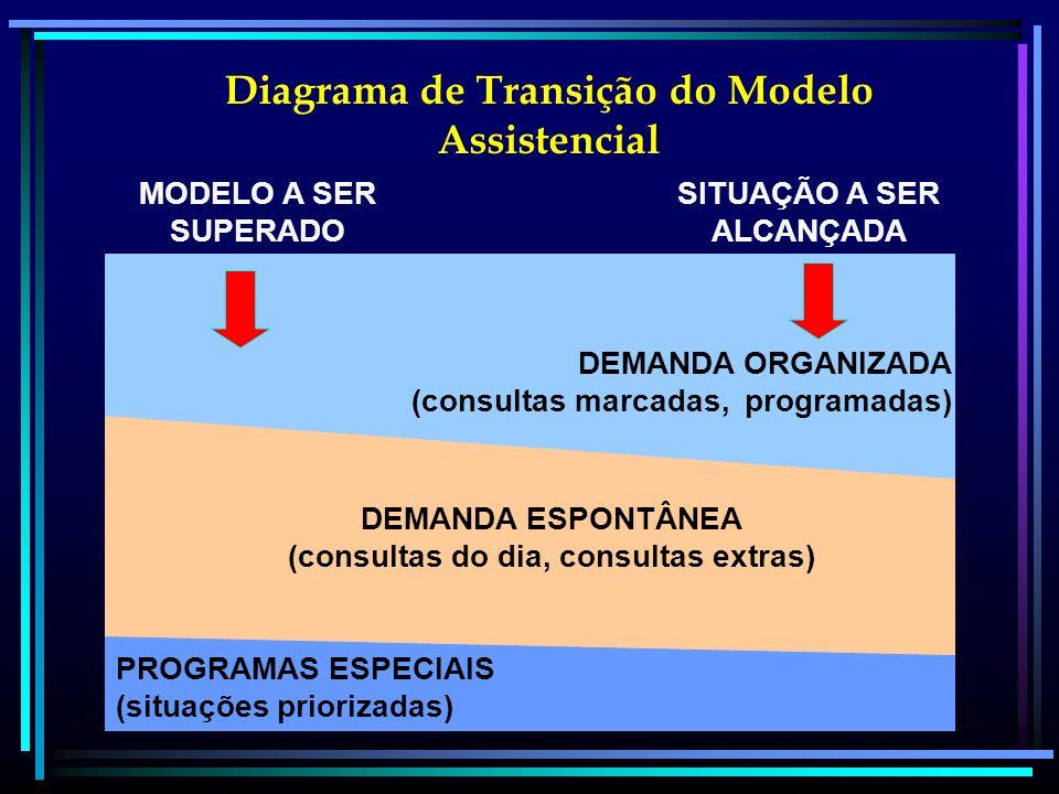 Diagrama de Transição do Modelo Assistencial