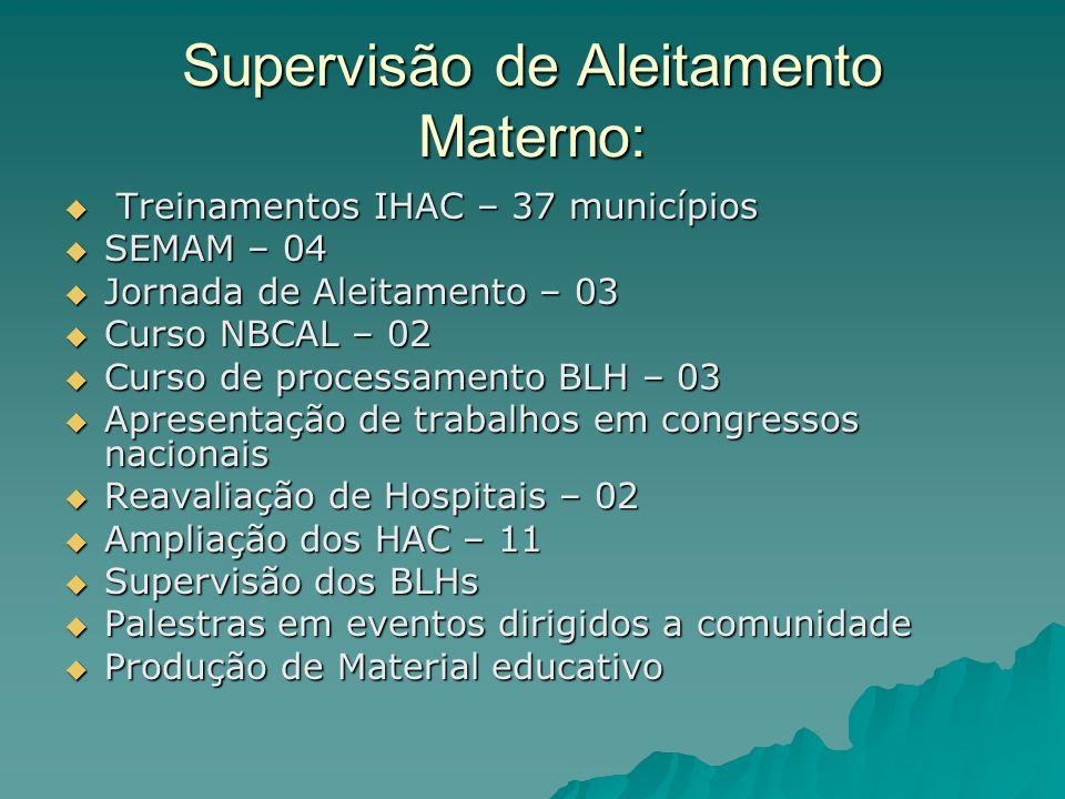 Supervisão de Aleitamento Materno: