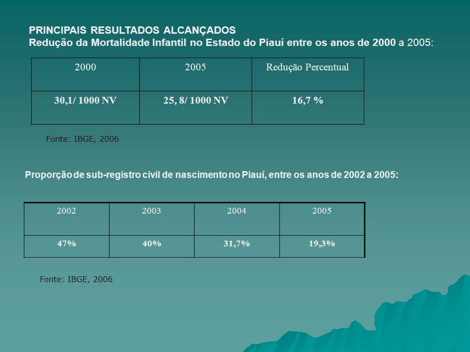 PRINCIPAIS RESULTADOS ALCANÇADOS