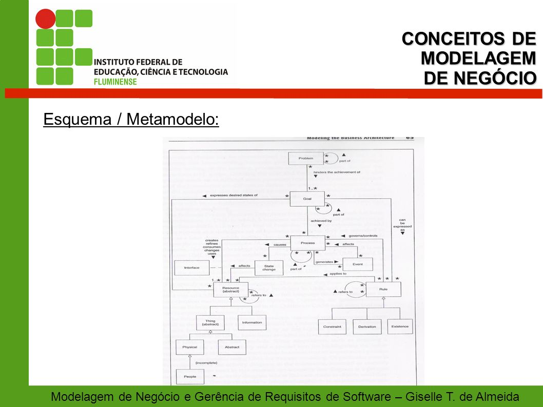 CONCEITOS DE MODELAGEM DE NEGÓCIO Esquema / Metamodelo: