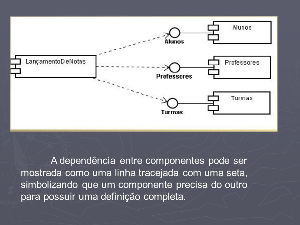 A dependência entre componentes pode ser mostrada como uma linha tracejada com uma seta, simbolizando que um componente precisa do outro para possuir uma definição completa.