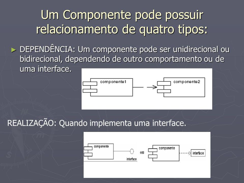 Um Componente pode possuir relacionamento de quatro tipos: