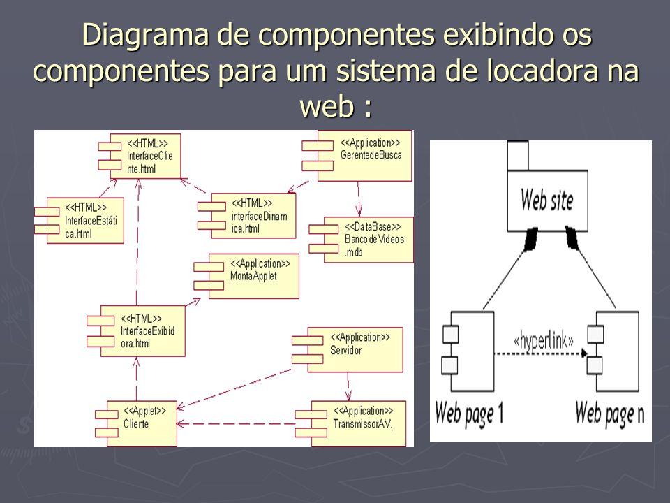 Diagrama de componentes exibindo os componentes para um sistema de locadora na web :