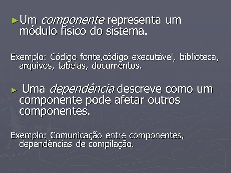 Um componente representa um módulo físico do sistema.