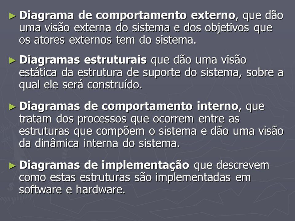 Diagrama de comportamento externo, que dão uma visão externa do sistema e dos objetivos que os atores externos tem do sistema.