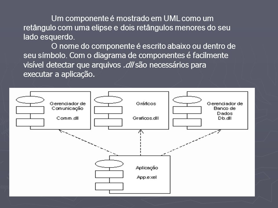 Um componente é mostrado em UML como um retângulo com uma elipse e dois retângulos menores do seu lado esquerdo.