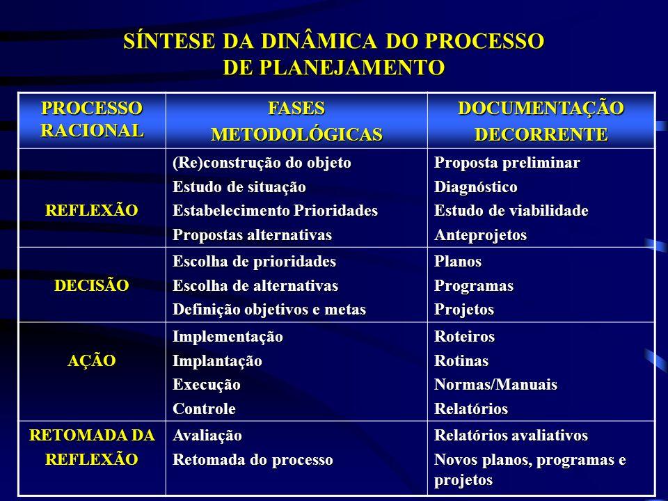 SÍNTESE DA DINÂMICA DO PROCESSO DE PLANEJAMENTO