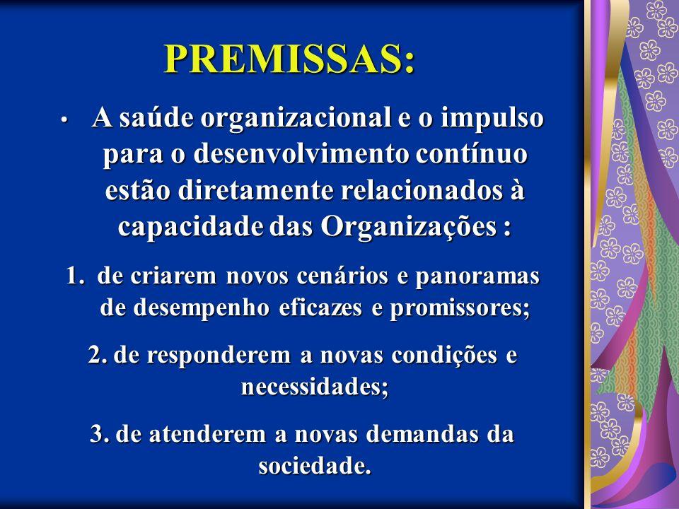 PREMISSAS: A saúde organizacional e o impulso para o desenvolvimento contínuo estão diretamente relacionados à capacidade das Organizações :