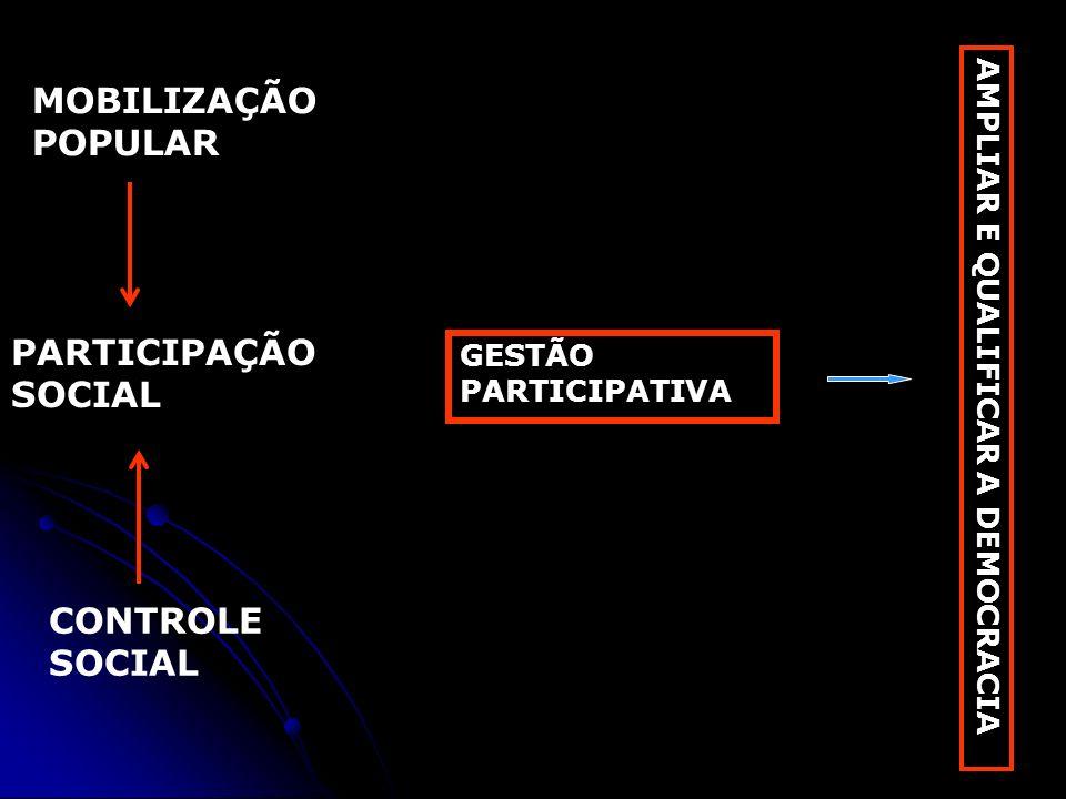 MOBILIZAÇÃO POPULAR PARTICIPAÇÃO SOCIAL CONTROLE SOCIAL