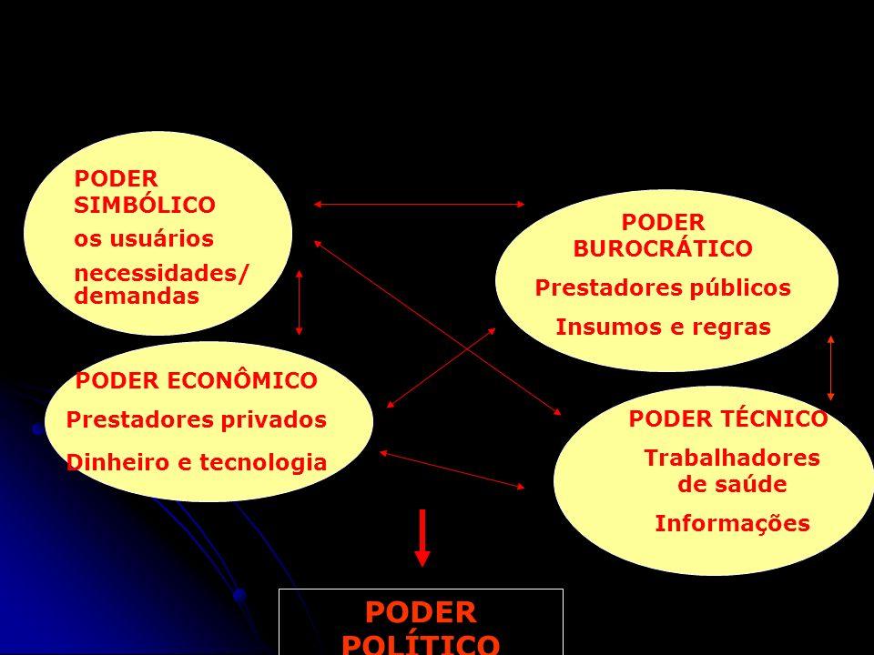 3. O CONSELHO COMO CAMPO DE PODER Trabalhadores de saúde
