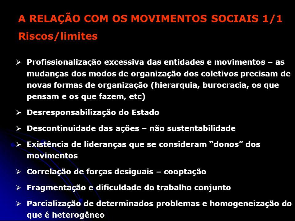 A RELAÇÃO COM OS MOVIMENTOS SOCIAIS 1/1 Riscos/limites