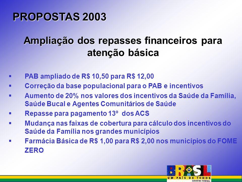 Ampliação dos repasses financeiros para atenção básica