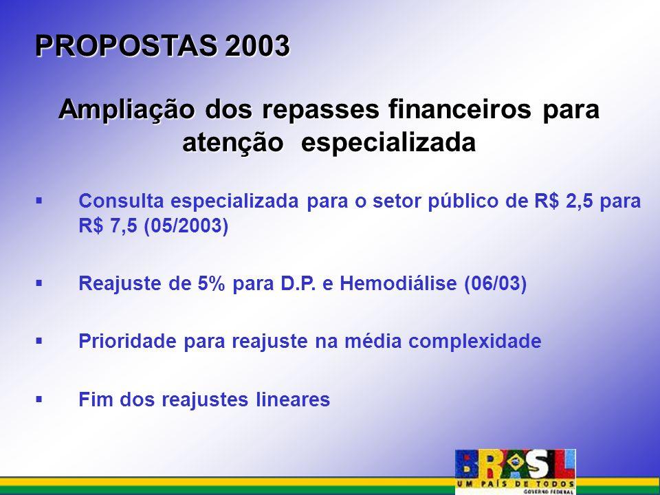 Ampliação dos repasses financeiros para atenção especializada