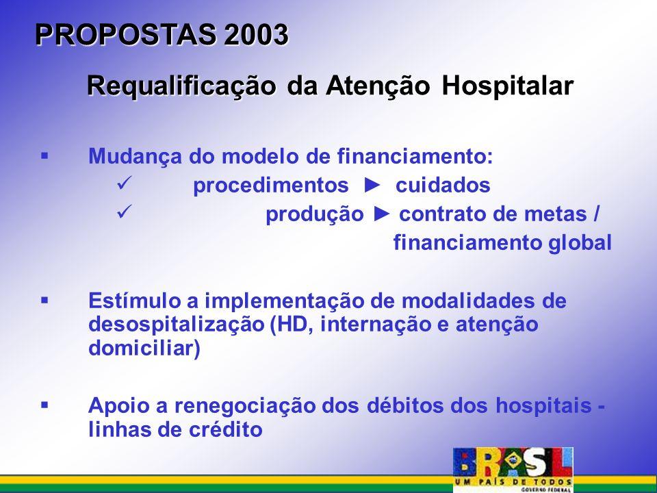 PROPOSTAS 2003 Requalificação da Atenção Hospitalar