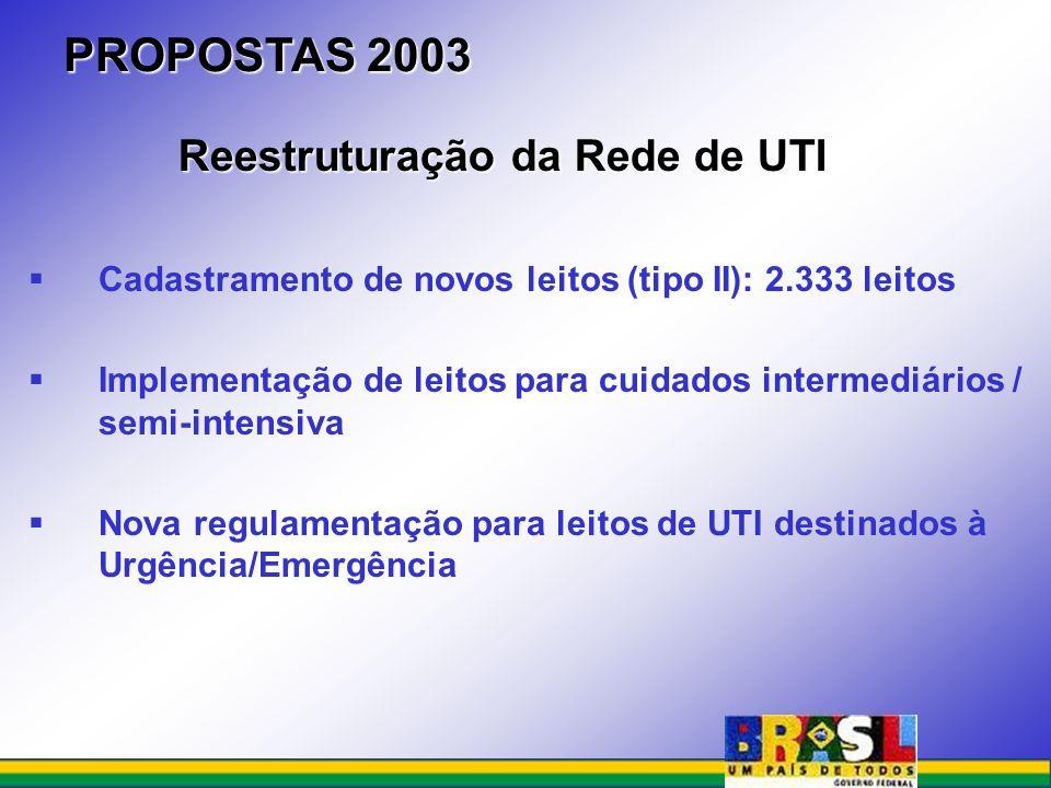 PROPOSTAS 2003 Reestruturação da Rede de UTI