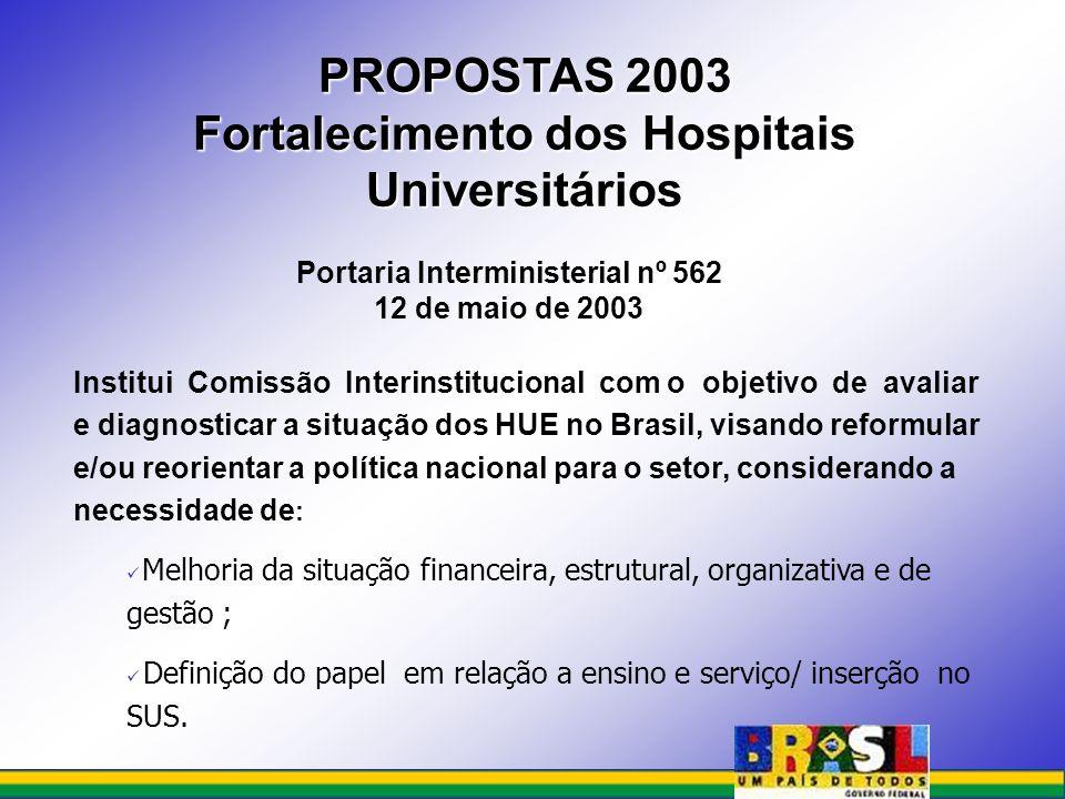 PROPOSTAS 2003 Fortalecimento dos Hospitais Universitários