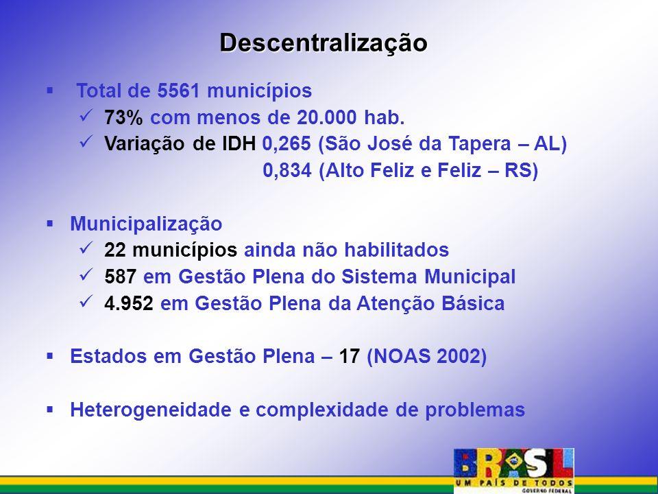 Descentralização Total de 5561 municípios 73% com menos de 20.000 hab.