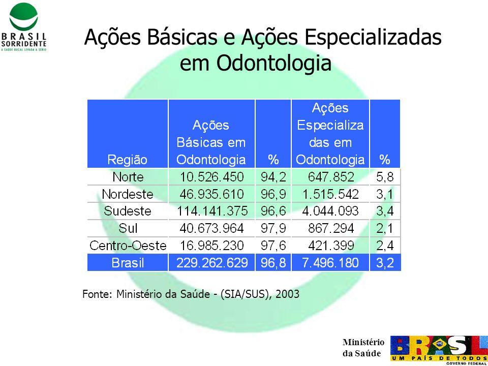 Ações Básicas e Ações Especializadas em Odontologia