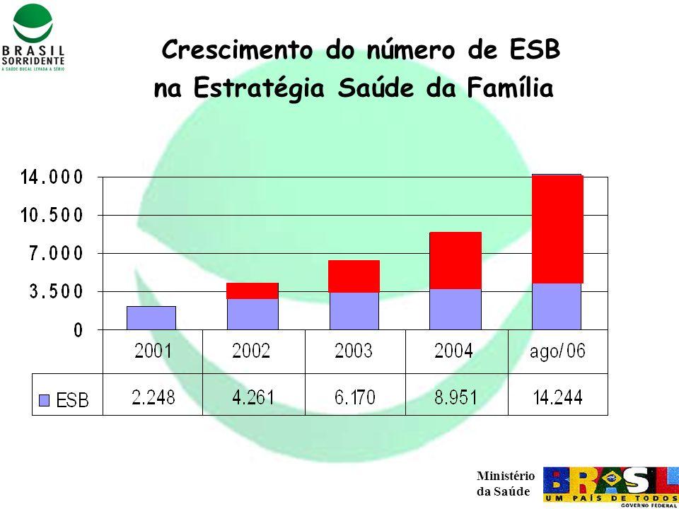 Crescimento do número de ESB na Estratégia Saúde da Família