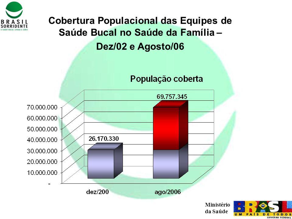 Cobertura Populacional das Equipes de Saúde Bucal no Saúde da Família –