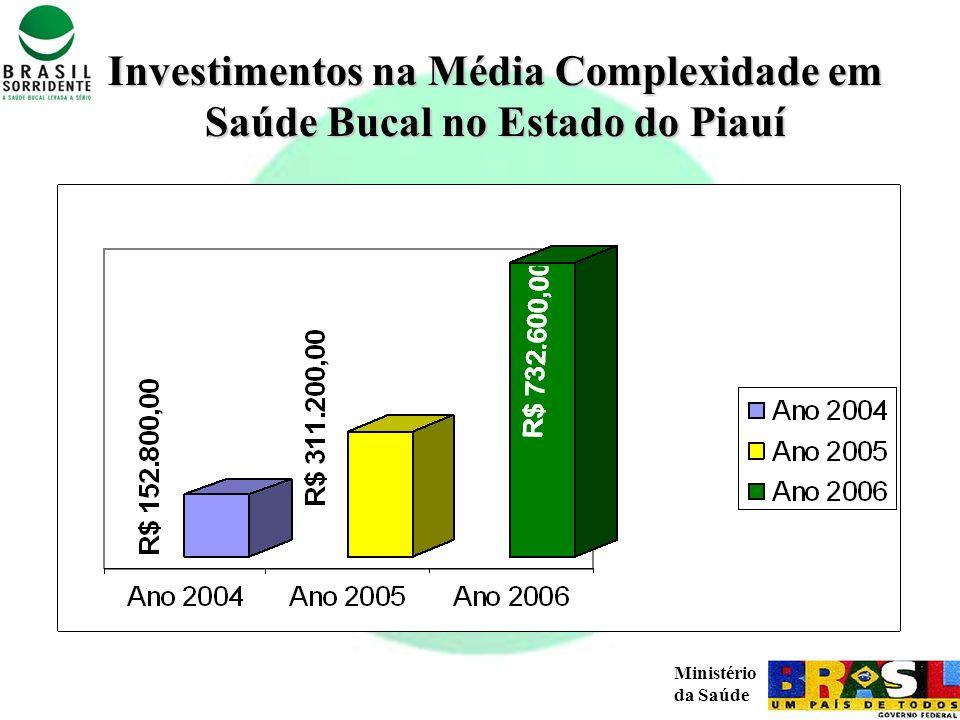 Investimentos na Média Complexidade em Saúde Bucal no Estado do Piauí