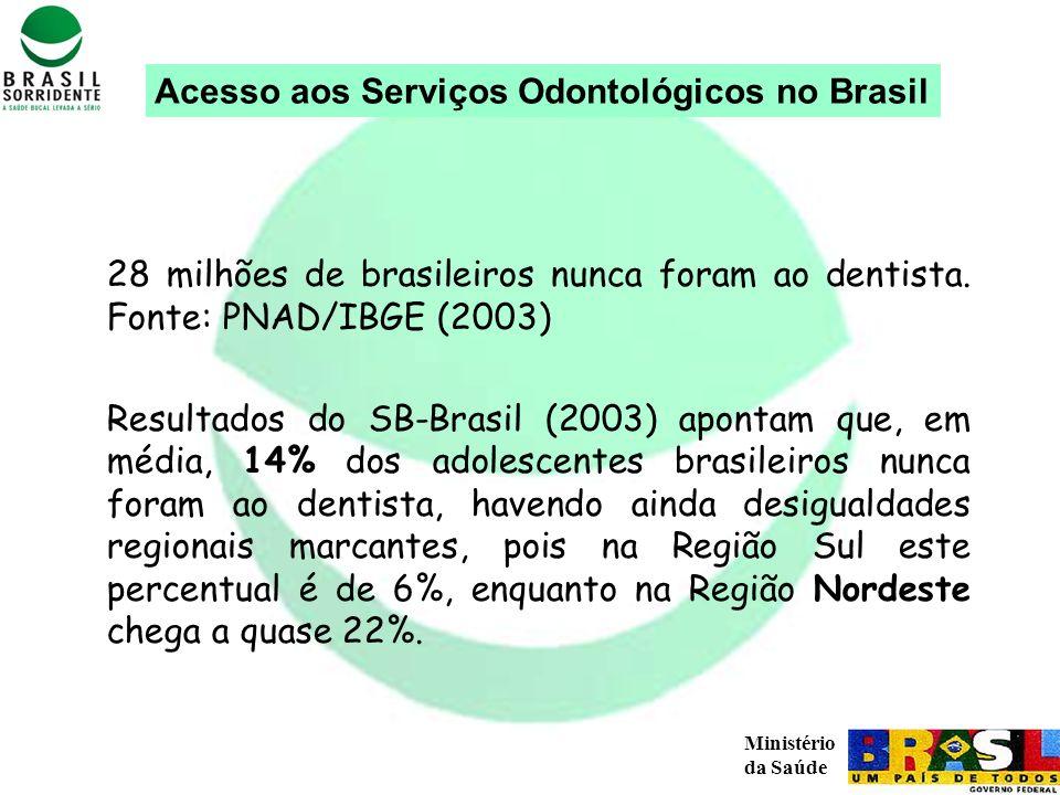 Acesso aos Serviços Odontológicos no Brasil