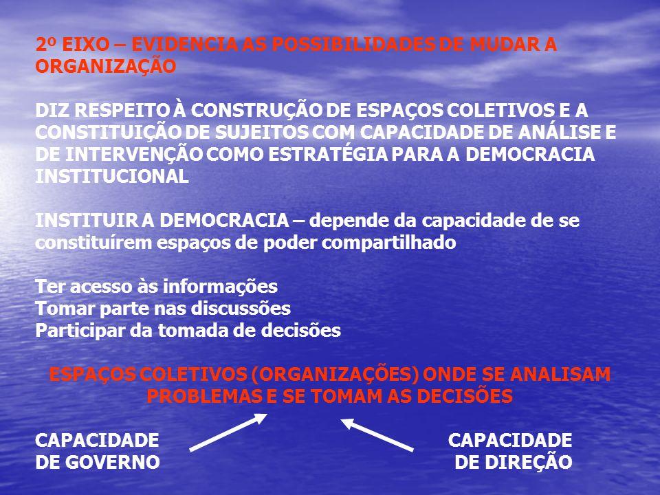 2º EIXO – EVIDENCIA AS POSSIBILIDADES DE MUDAR A ORGANIZAÇÃO
