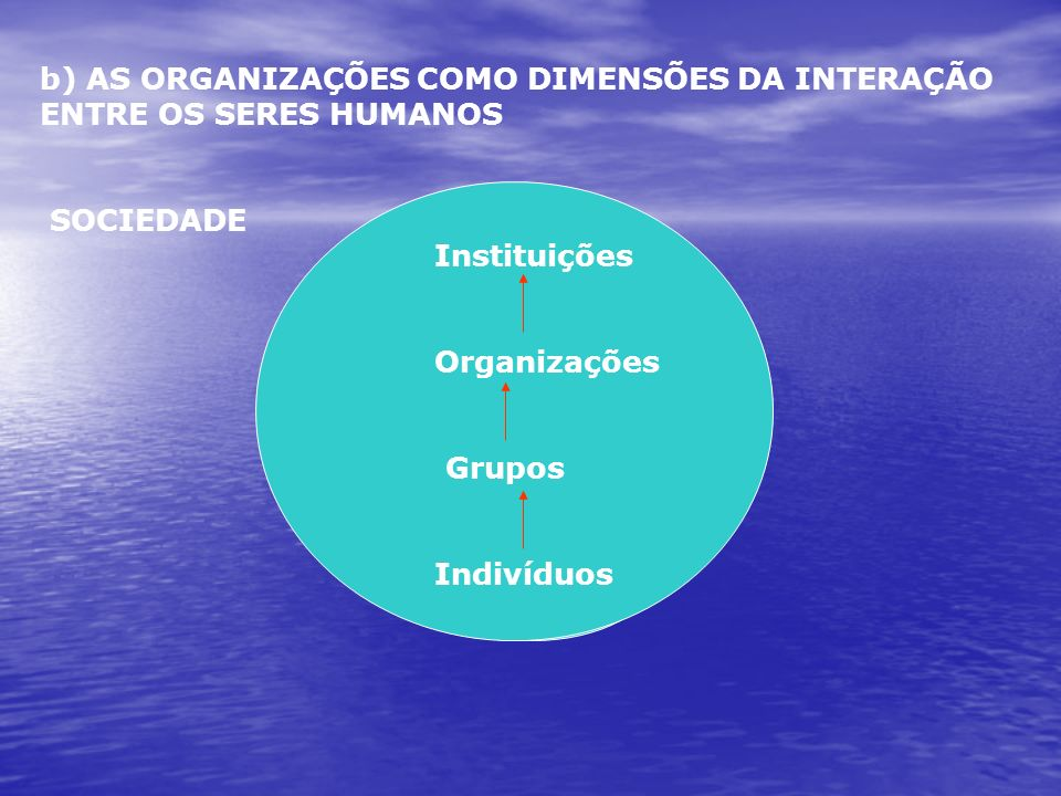 b) AS ORGANIZAÇÕES COMO DIMENSÕES DA INTERAÇÃO ENTRE OS SERES HUMANOS