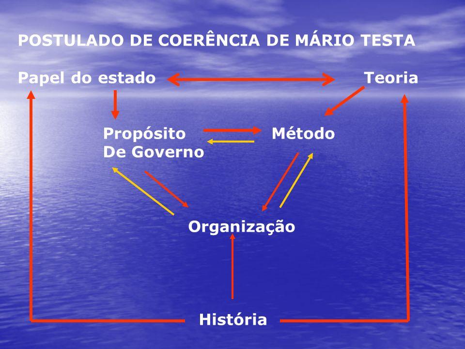 POSTULADO DE COERÊNCIA DE MÁRIO TESTA