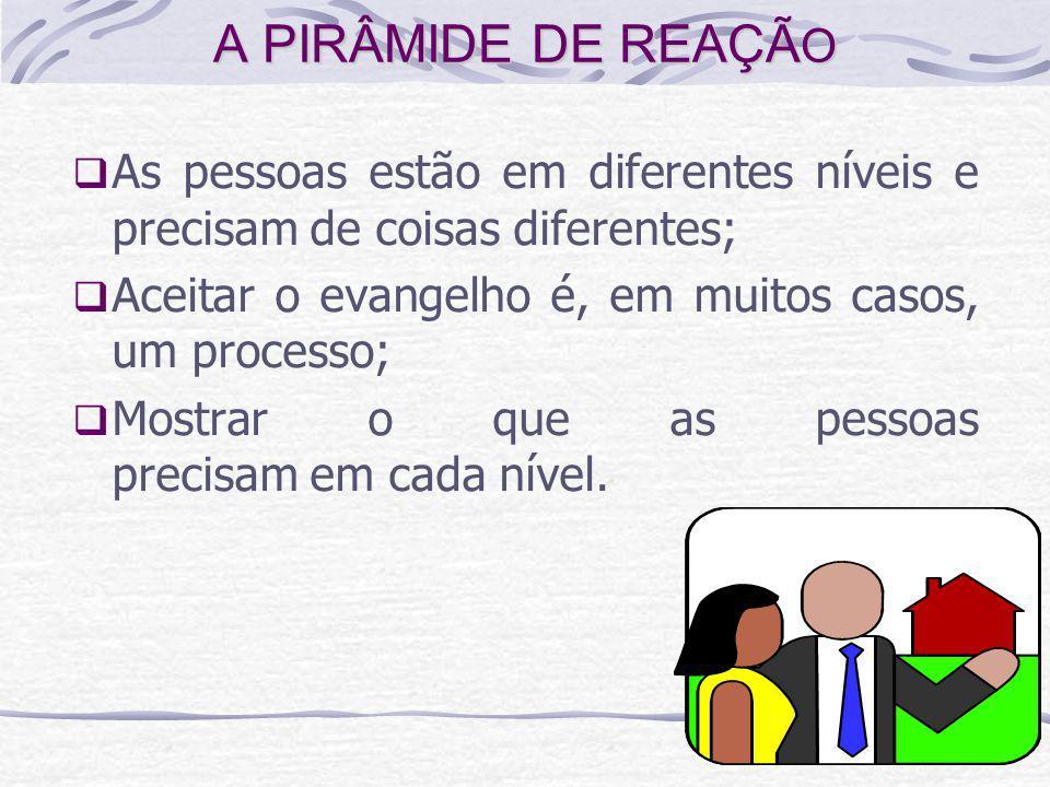 A PIRÂMIDE DE REAÇÃO As pessoas estão em diferentes níveis e precisam de coisas diferentes; Aceitar o evangelho é, em muitos casos, um processo;