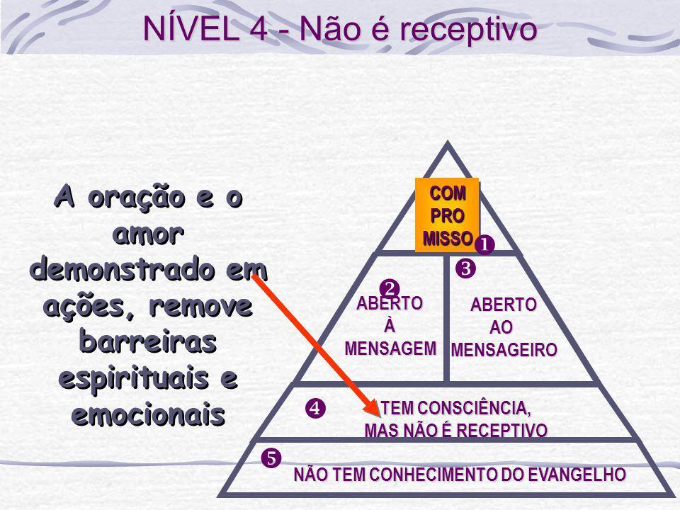 NÍVEL 4 - Não é receptivo ABERTO. À. MENSAGEM. v. TEM CONSCIÊNCIA, MAS NÃO É RECEPTIVO. x. NÃO TEM CONHECIMENTO DO EVANGELHO.