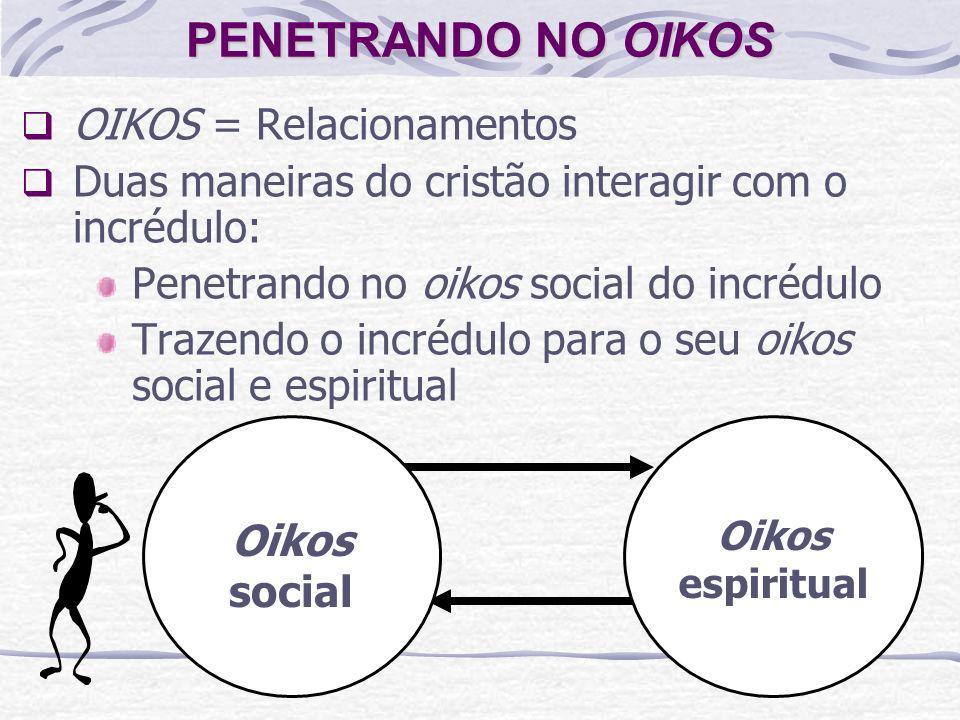 PENETRANDO NO OIKOS OIKOS = Relacionamentos