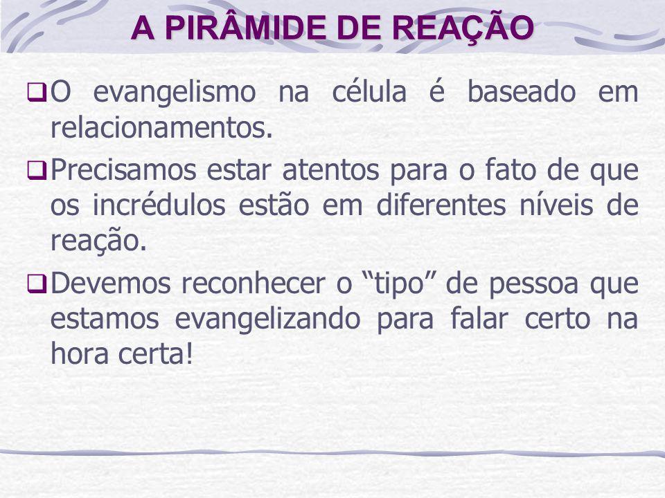 A PIRÂMIDE DE REAÇÃO O evangelismo na célula é baseado em relacionamentos.