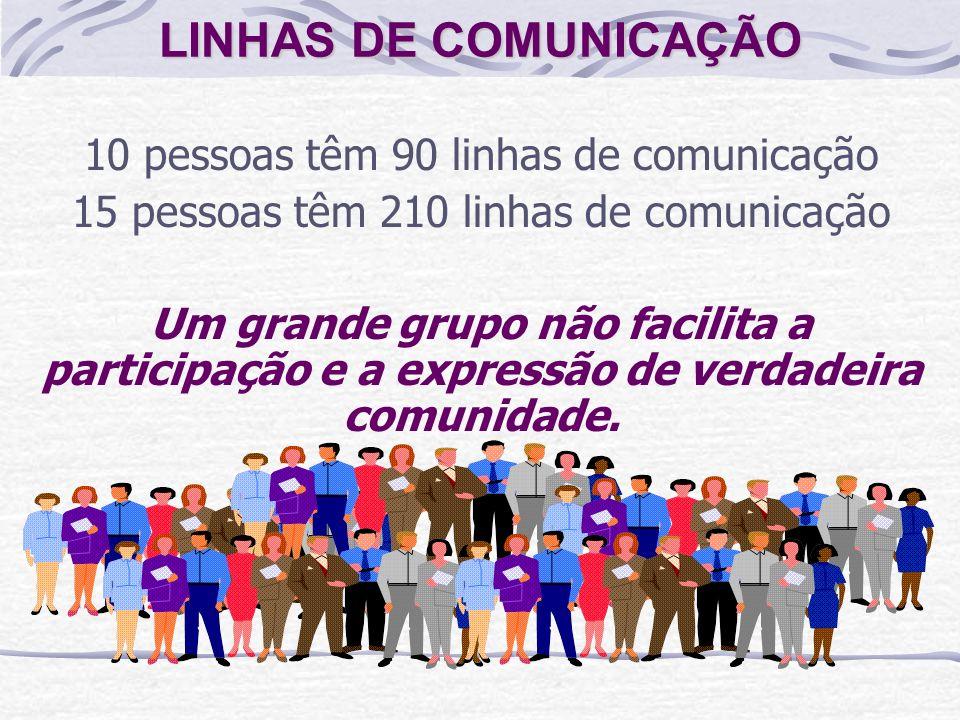 LINHAS DE COMUNICAÇÃO 10 pessoas têm 90 linhas de comunicação