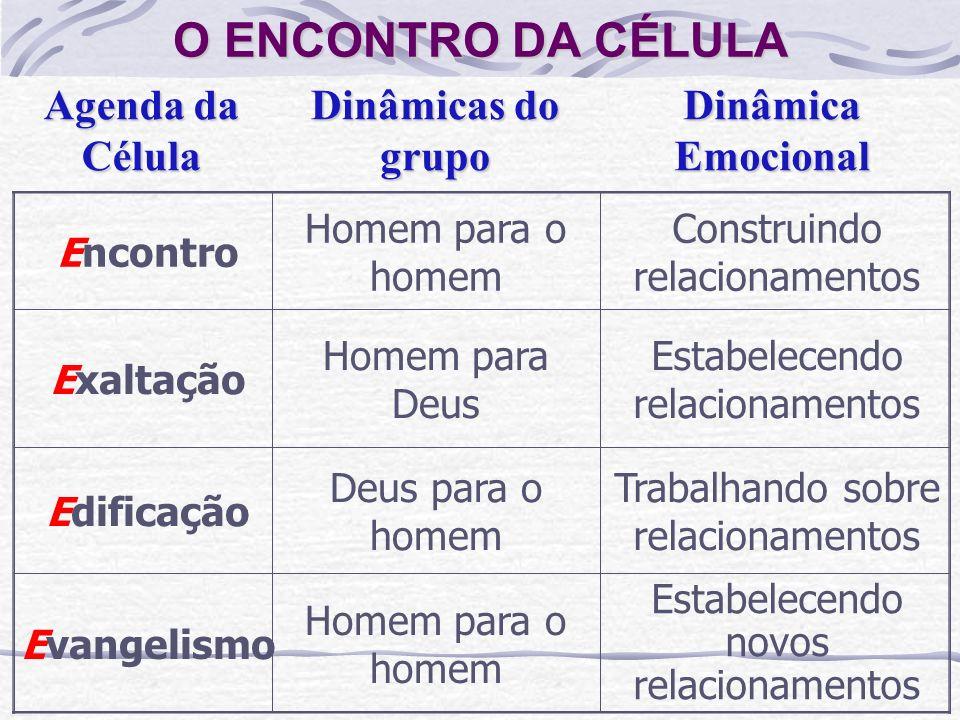 O ENCONTRO DA CÉLULA Agenda da Célula Dinâmicas do grupo