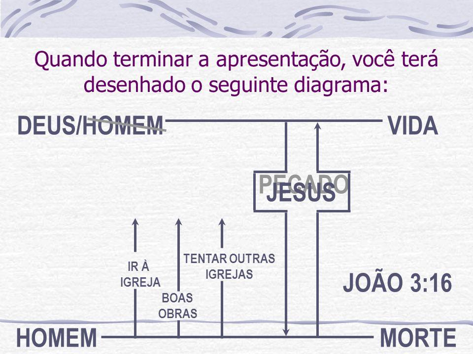 HOMEM DEUS MORTE /HOMEM VIDA JOÃO 3:16 PECADO JESUS