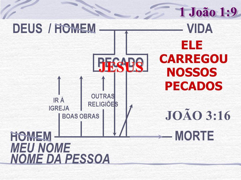 JESUS 1 João 1:9 MEU NOME NOME DA PESSOA HOMEM DEUS / HOMEM PECADO