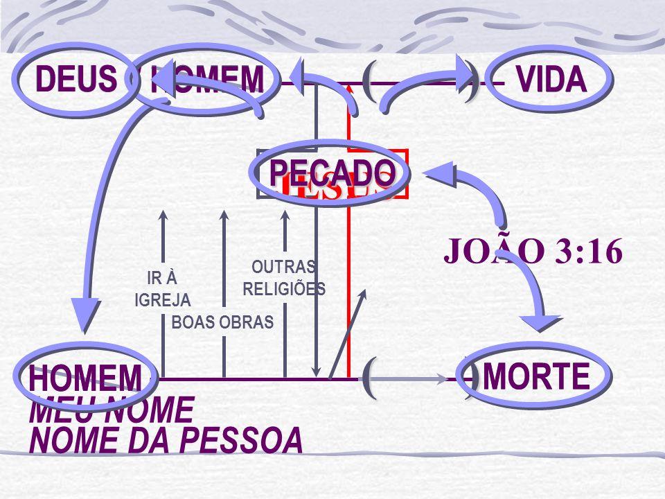 ( ) ( ) JESUS DEUS / HOMEM VIDA DEUS / HOMEM VIDA HOMEM PECADO PECADO