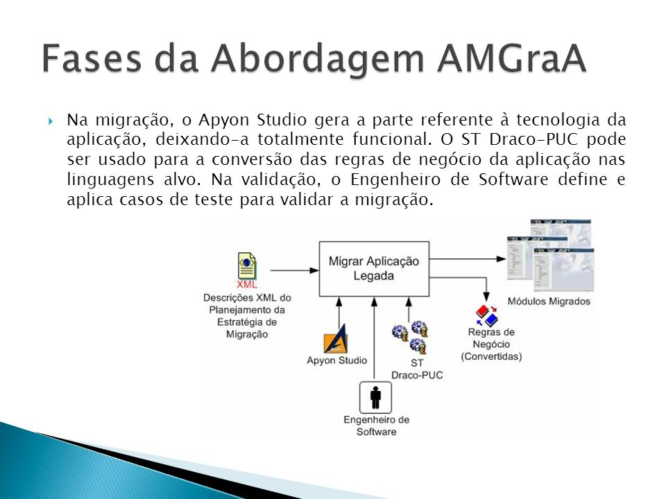 Fases da Abordagem AMGraA