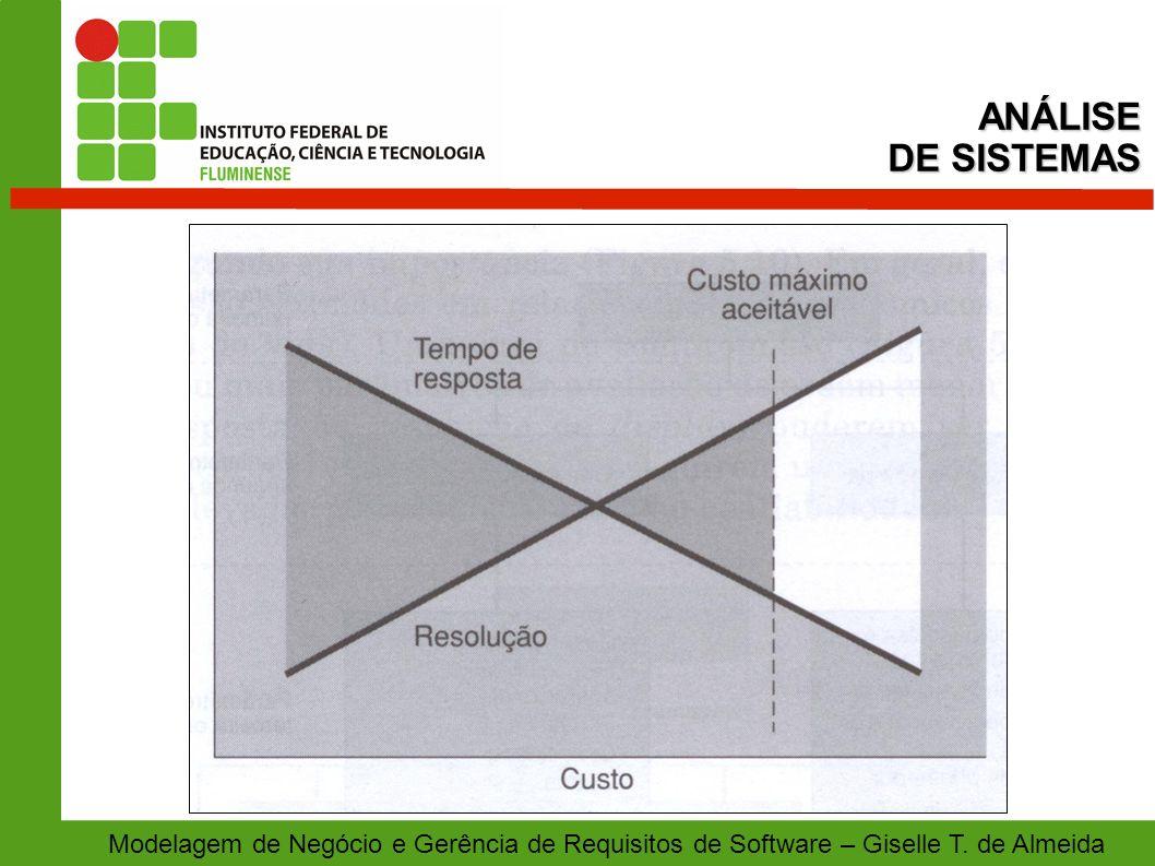 ANÁLISE DE SISTEMAS. Modelagem de Negócio e Gerência de Requisitos de Software – Giselle T.