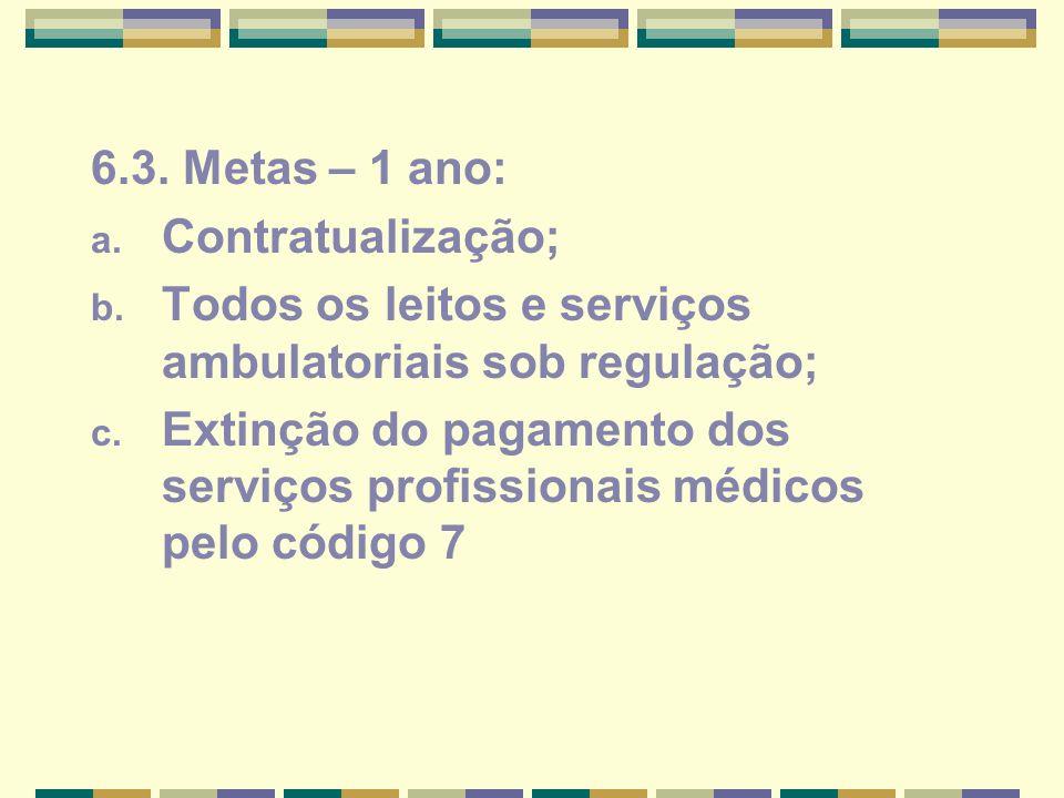 6.3. Metas – 1 ano:Contratualização; Todos os leitos e serviços ambulatoriais sob regulação;