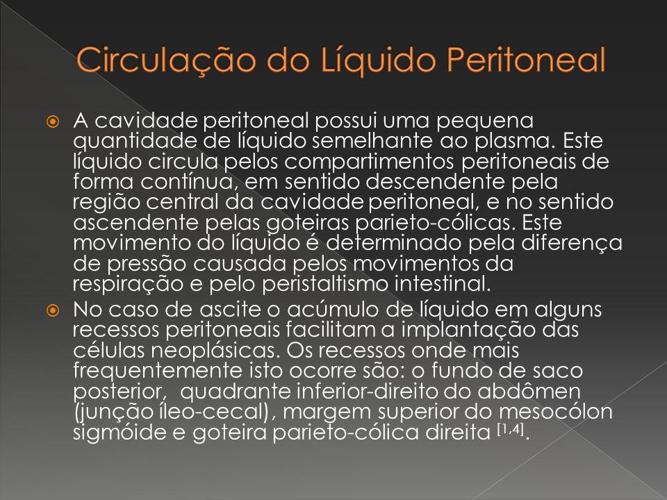 Circulação do Líquido Peritoneal