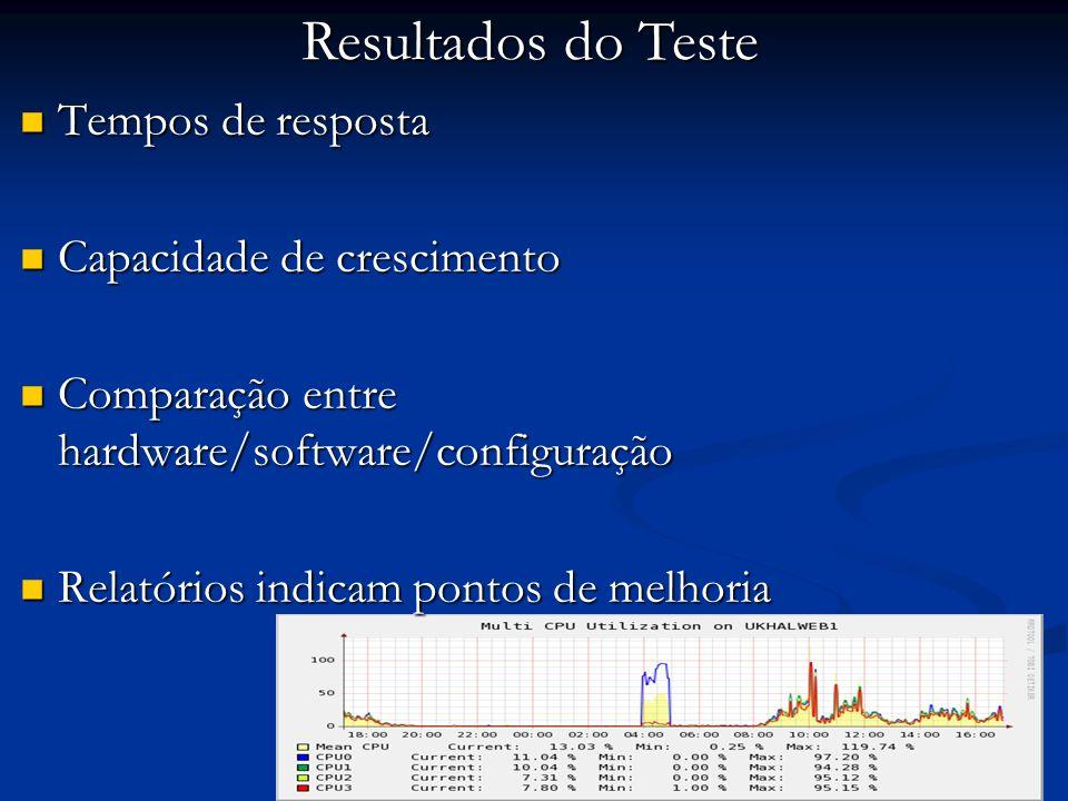 Resultados do Teste Tempos de resposta Capacidade de crescimento