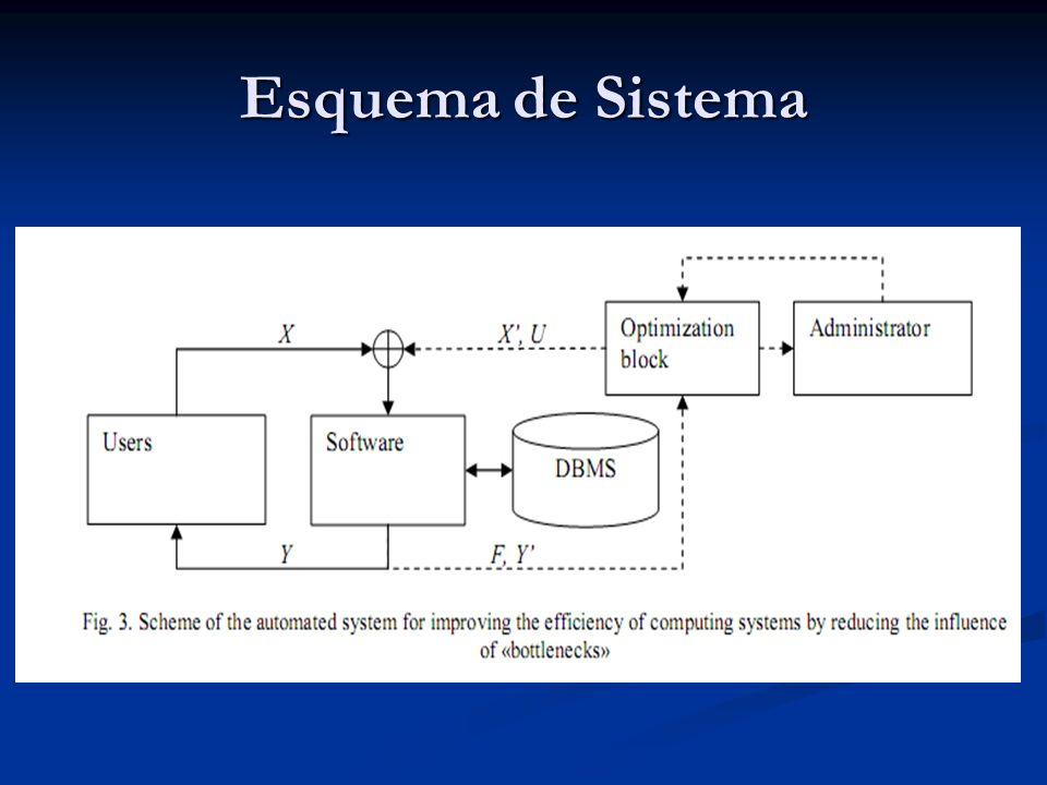 Esquema de Sistema Num sistema de computação normal, os usuários ganham performance através do uso de queries.