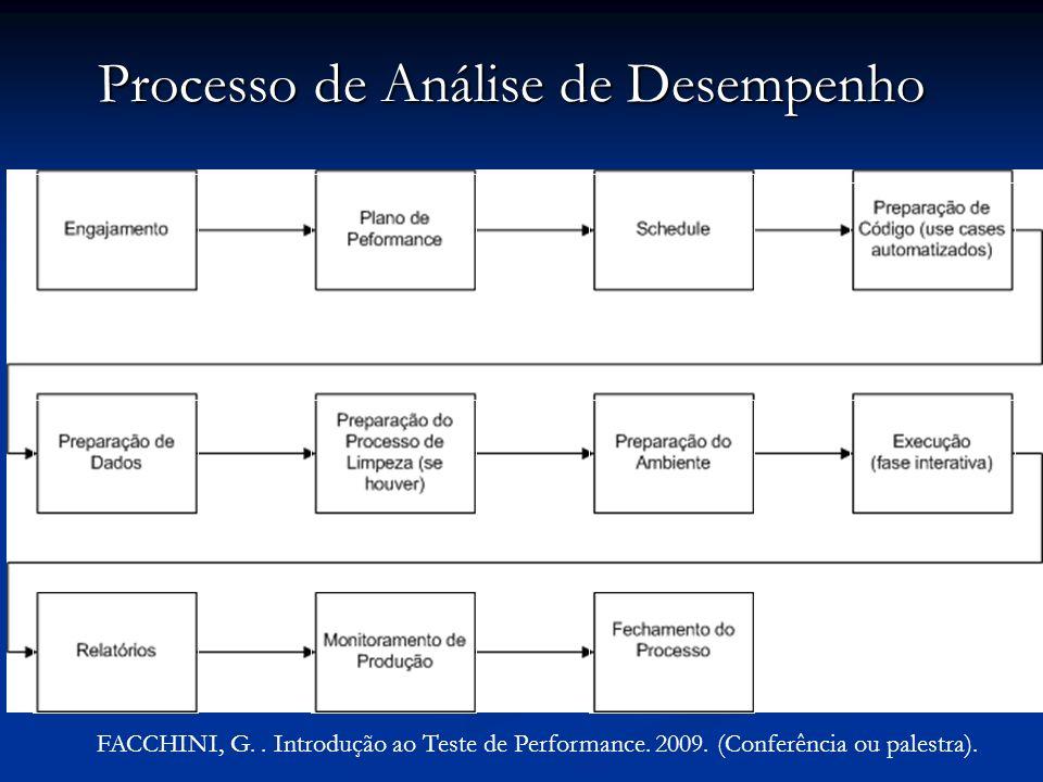 Processo de Análise de Desempenho