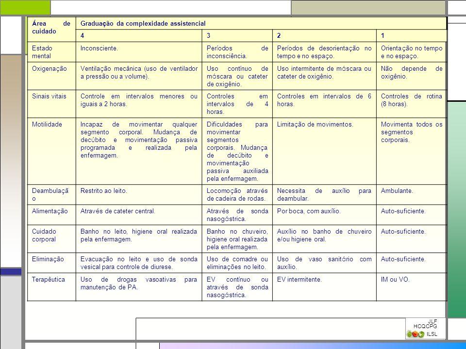 Graduação da complexidade assistencial 4 3 2 1 Estado mental