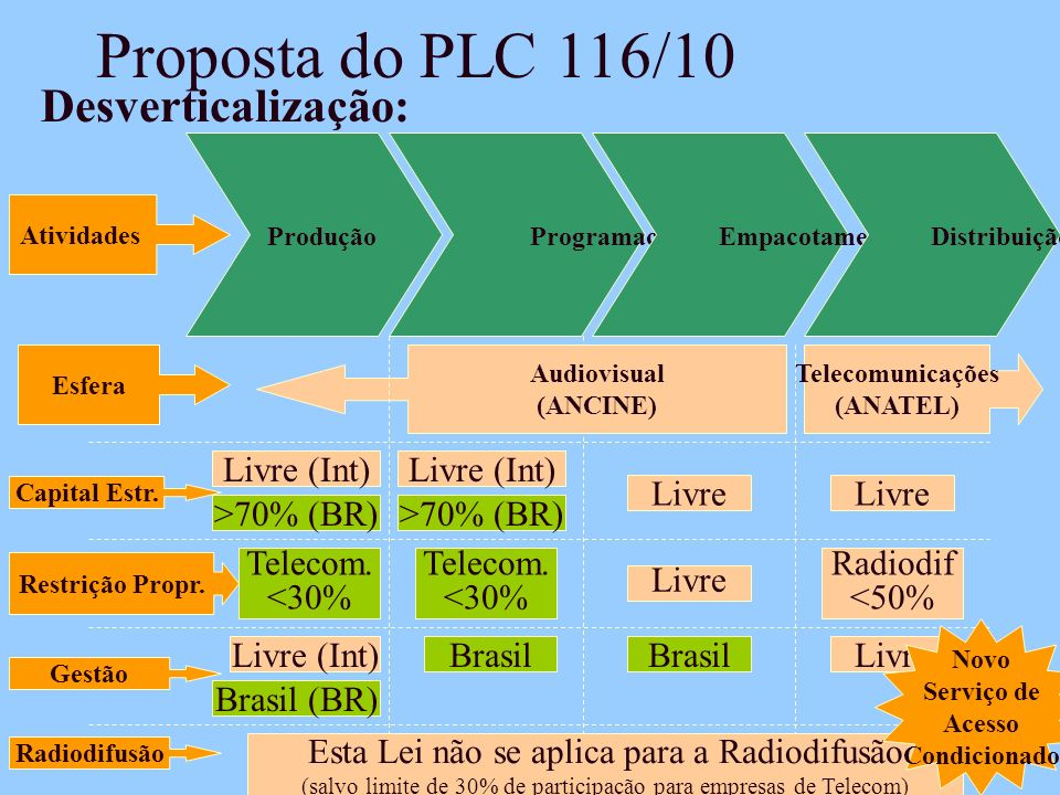 Proposta do PLC 116/10 Desverticalização: Livre (Int) Livre (Int)