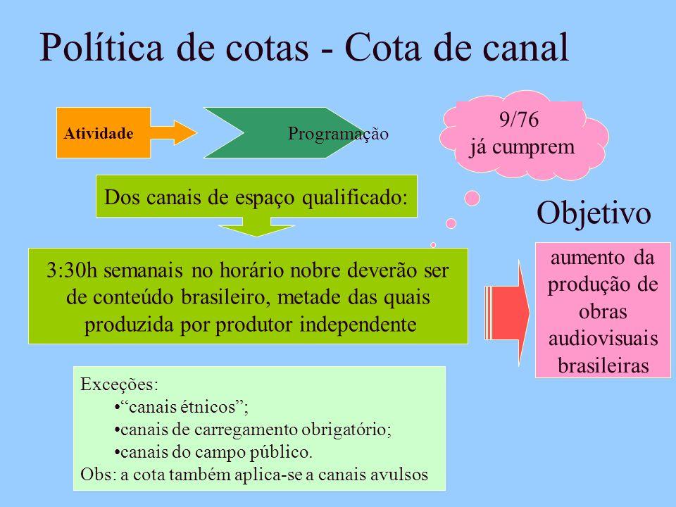 Política de cotas - Cota de canal